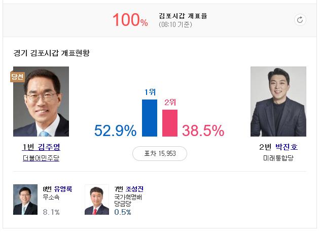 김포, 더불어민주당 김주혁 박상혁 당선